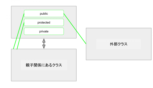 public, protected, privateを決める4ステップ
